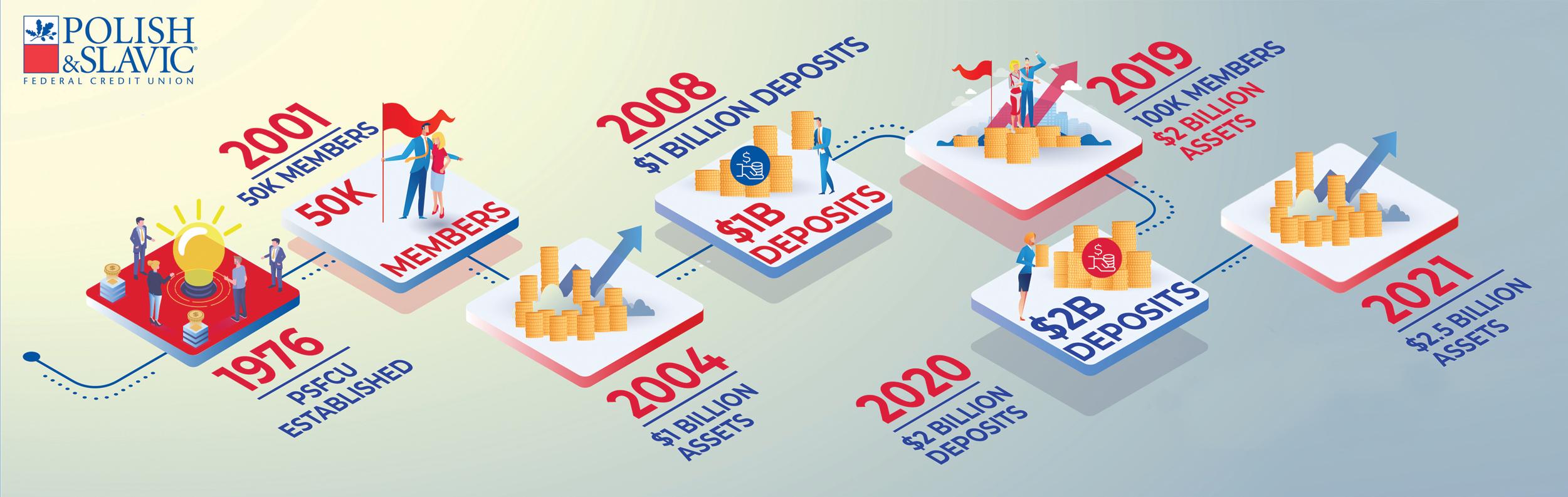 PSFCU Assets Exceeded $2.5 Billion