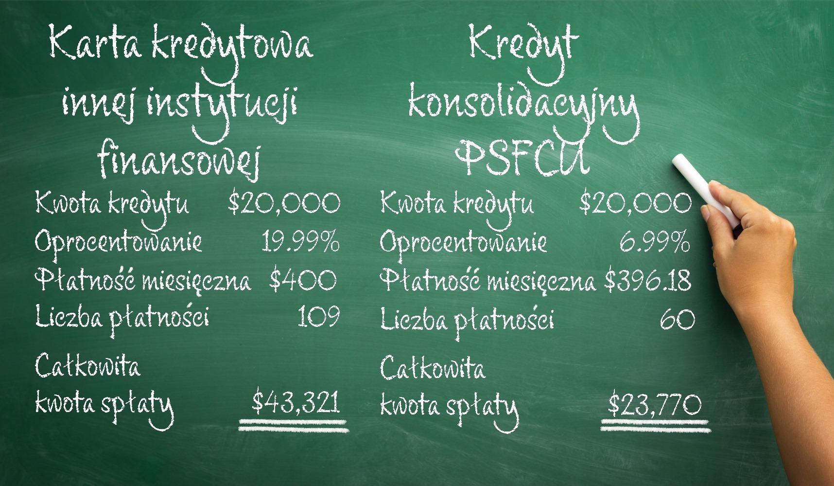 Kredyty Konsolidacyjne  w  PSFCU